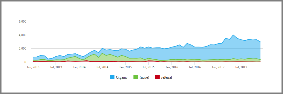 A graph from Swydo of the Google Analytics API of a client's sessions.