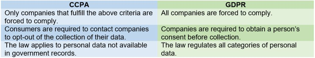 Table highlighting the differences between the CCPA and GDPR. CCPA: Only companies that fulfill the above criteria are forced to comply. GDPR: All companies are forced to comply. CCPA: Consumers are required to contact companies to opt-out of the collection of their data. GDPR: Companies are required to obtain a person's consent before collection. CCPA: The law applies to personal data not available in government records. GDPR: The law regulates all categories of personal data.